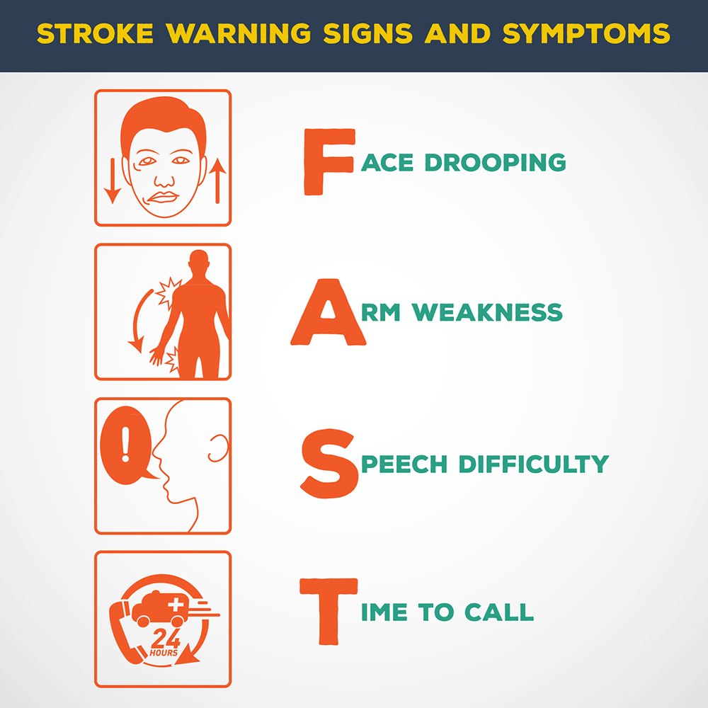 stroke symptoms fast